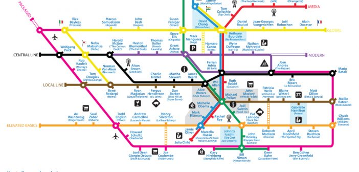 Greater Food Culture Subway Map